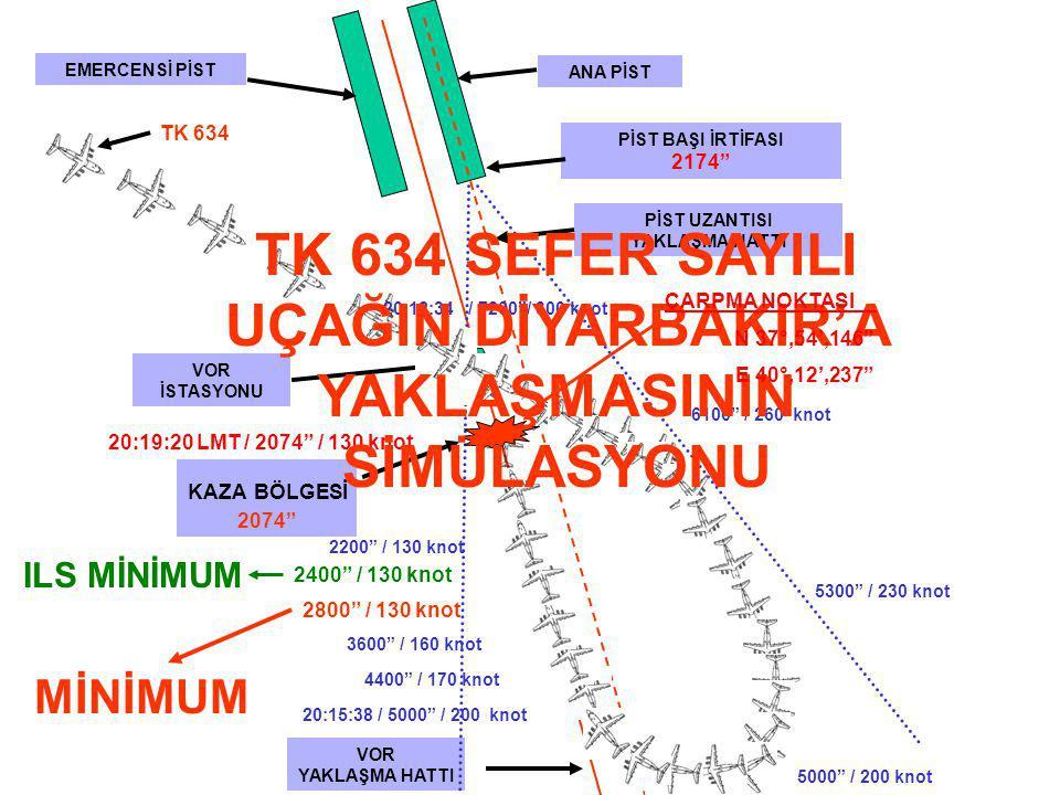 TK 634 SEFER SAYILI UÇAĞIN DİYARBAKIR'A YAKLAŞMASININ SİMÜLASYONU