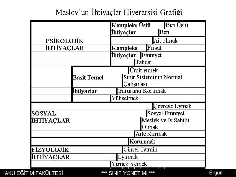 Maslov'un İhtiyaçlar Hiyerarşisi Grafiği