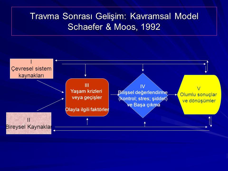 Travma Sonrası Gelişim: Kavramsal Model Schaefer & Moos, 1992