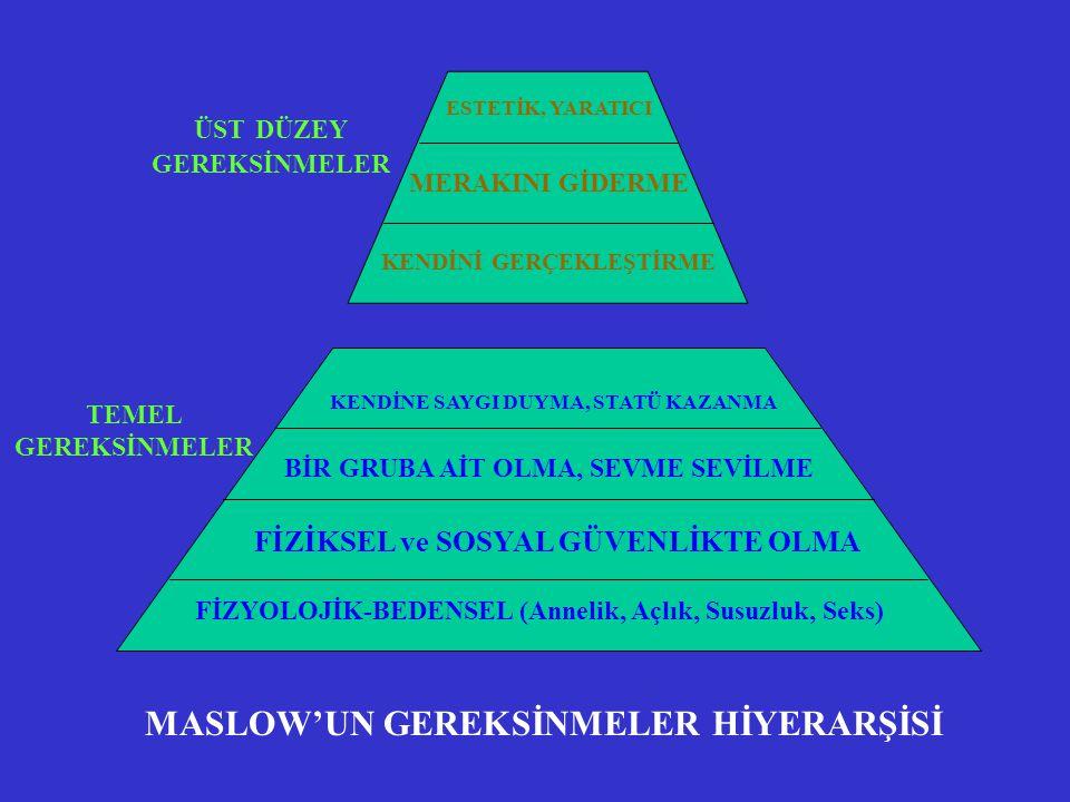MASLOW'UN GEREKSİNMELER HİYERARŞİSİ