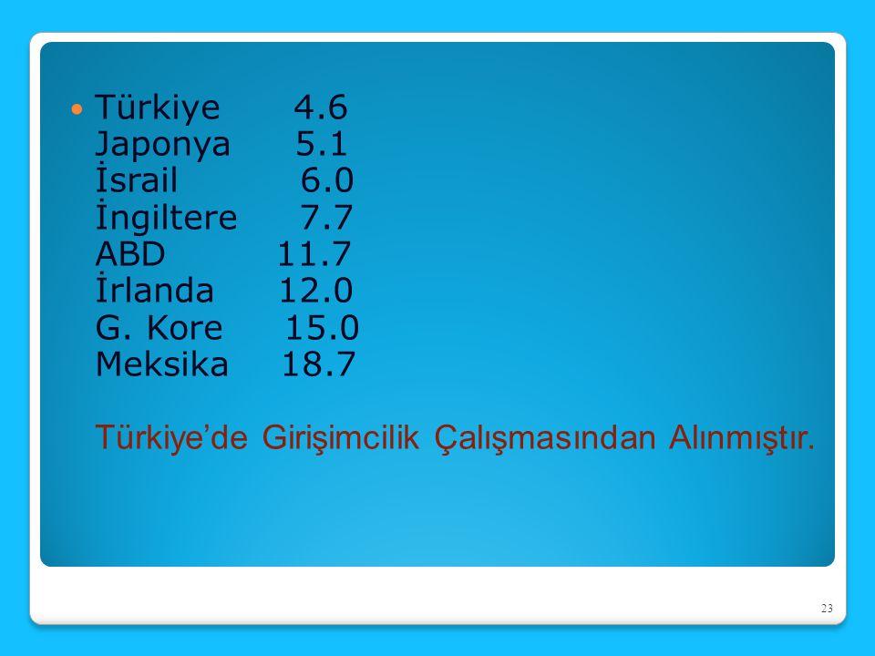 Türkiye 4. 6 Japonya 5. 1 İsrail 6. 0 İngiltere 7. 7 ABD 11