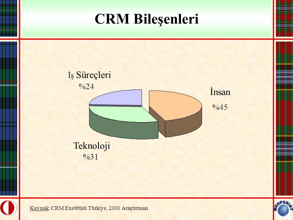 CRM Bileşenleri İnsan Teknoloji İş Süreçleri %24 %45 %31