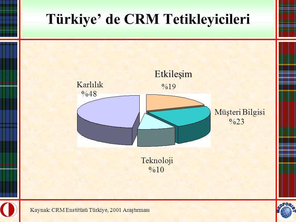 Türkiye' de CRM Tetikleyicileri