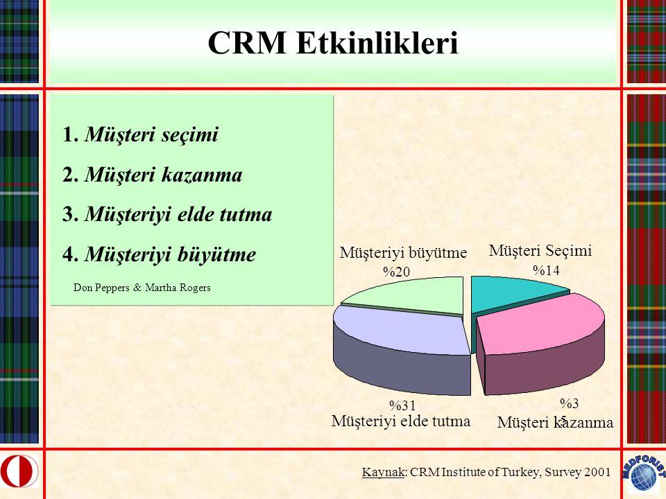 CRM Etkinlikleri 1. Müşteri seçimi 2. Müşteri kazanma