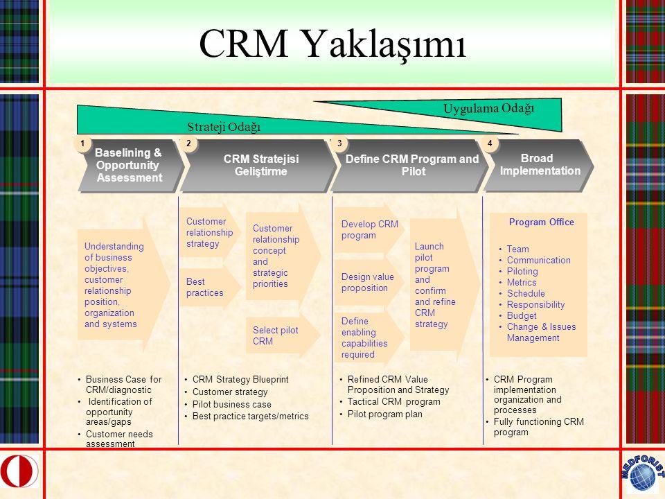 CRM Yaklaşımı Uygulama Odağı Strateji Odağı Baselining & Opportunity