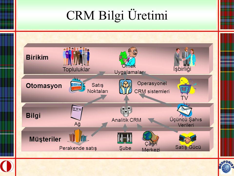 CRM Bilgi Üretimi Birikim Otomasyon Bilgi Müşteriler Topluluklar