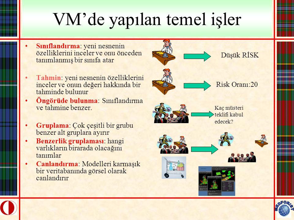 VM'de yapılan temel işler