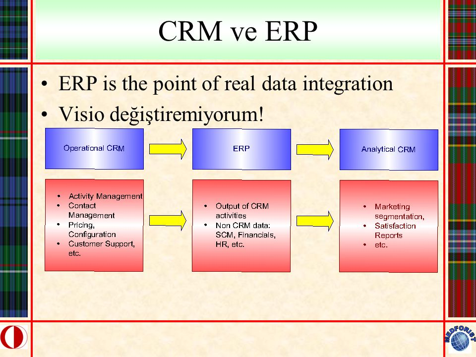 CRM ve ERP ERP is the point of real data integration