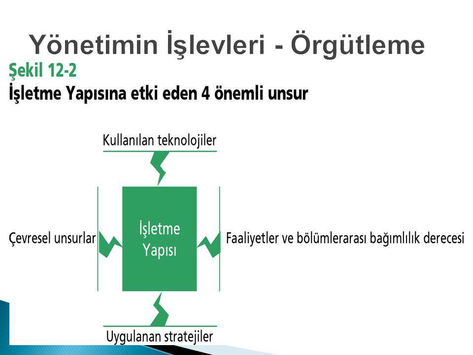 Yönetimin İşlevleri - Örgütleme