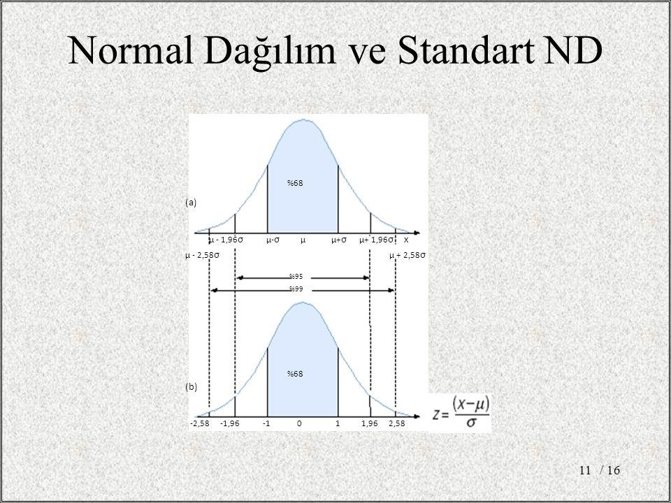 Normal Dağılım ve Standart ND