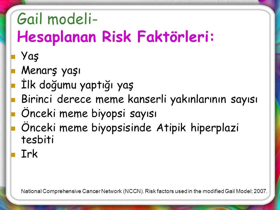 Gail modeli- Hesaplanan Risk Faktörleri: