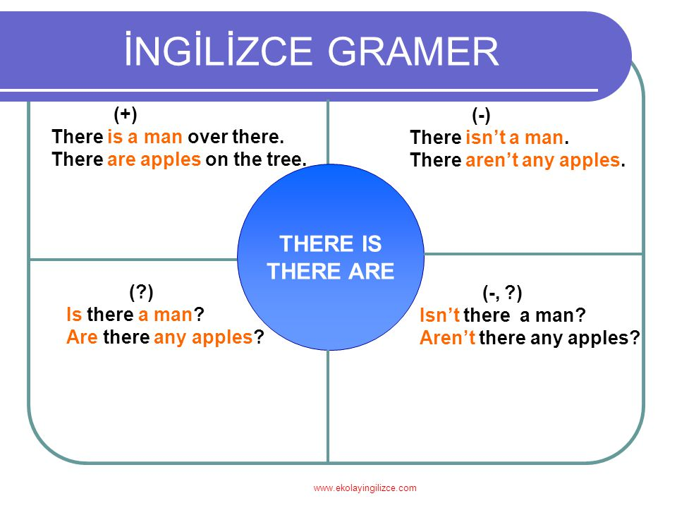 İNGİLİZCE GRAMER THERE IS THERE ARE (+) (-) There is a man over there.