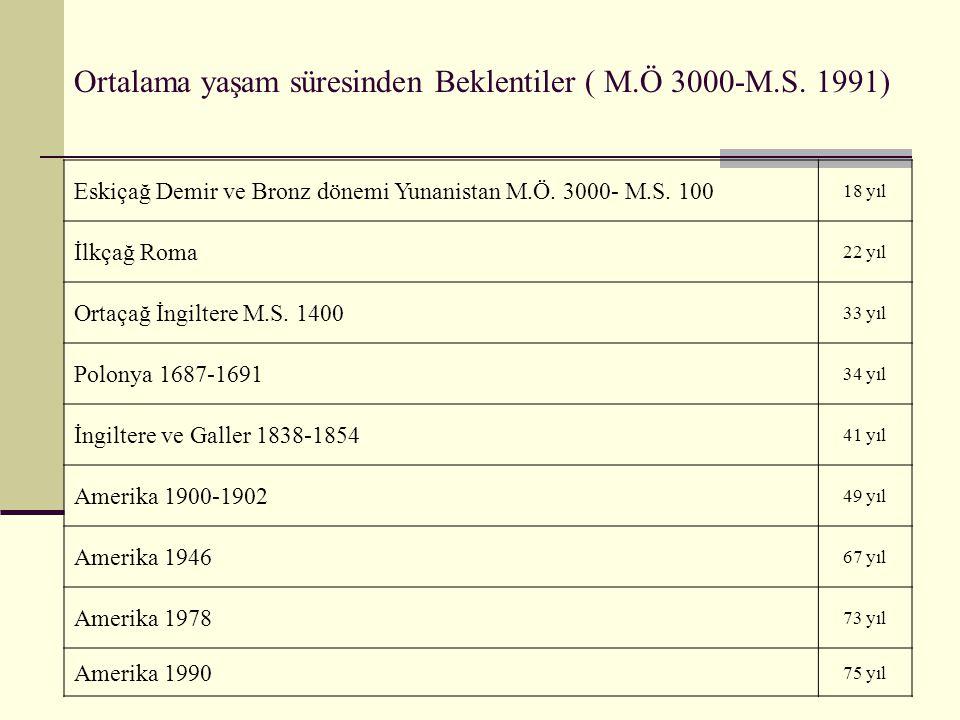 Ortalama yaşam süresinden Beklentiler ( M.Ö 3000-M.S. 1991)