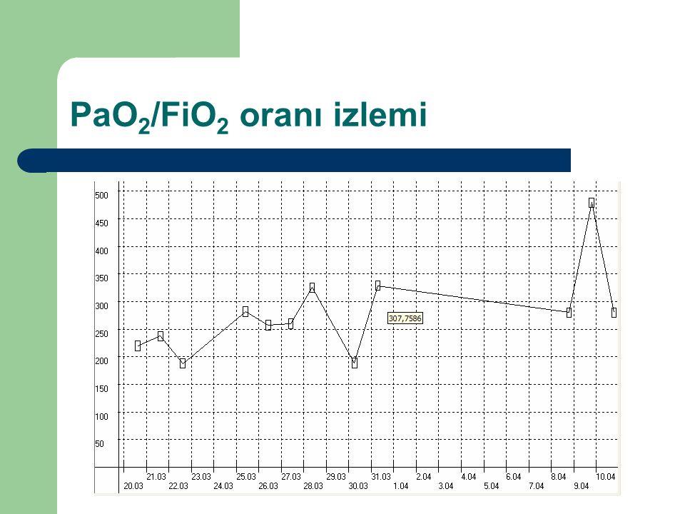PaO2/FiO2 oranı izlemi