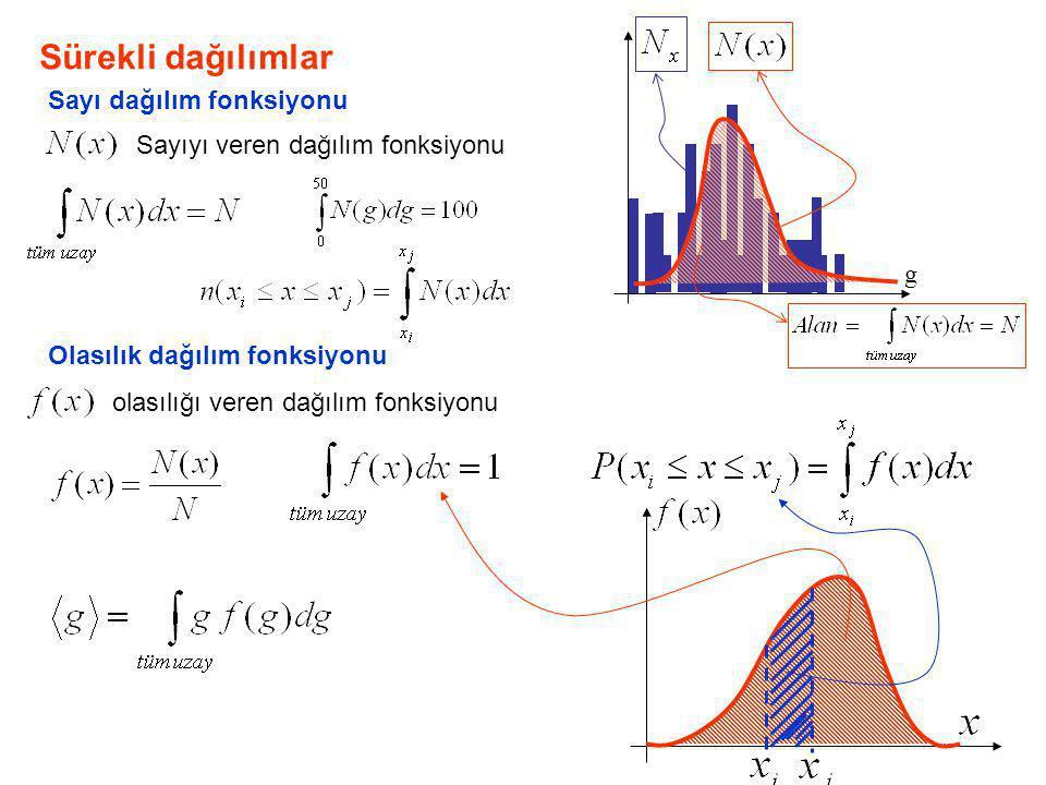 Sürekli dağılımlar Sayı dağılım fonksiyonu