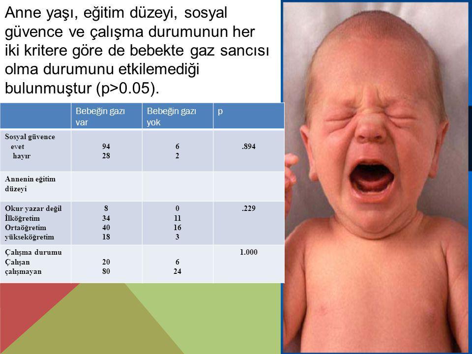 Anne yaşı, eğitim düzeyi, sosyal güvence ve çalışma durumunun her iki kritere göre de bebekte gaz sancısı olma durumunu etkilemediği bulunmuştur (p>0.05).