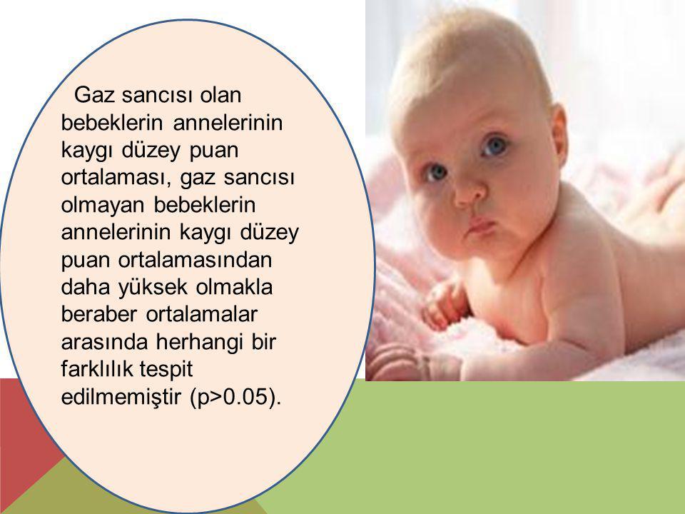 Gaz sancısı olan bebeklerin annelerinin kaygı düzey puan ortalaması, gaz sancısı olmayan bebeklerin annelerinin kaygı düzey puan ortalamasından daha yüksek olmakla beraber ortalamalar arasında herhangi bir farklılık tespit edilmemiştir (p>0.05).