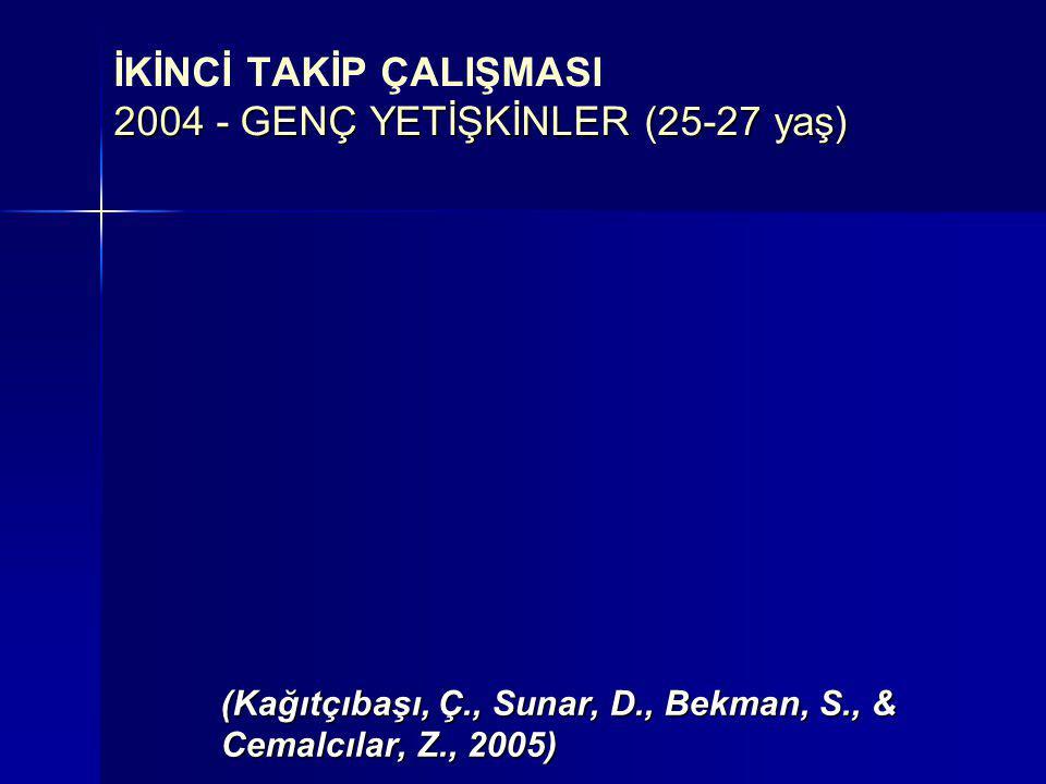 İKİNCİ TAKİP ÇALIŞMASI 2004 - GENÇ YETİŞKİNLER (25-27 yaş)