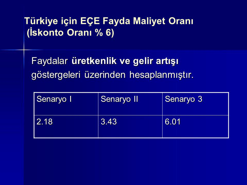 Türkiye için EÇE Fayda Maliyet Oranı (İskonto Oranı % 6)