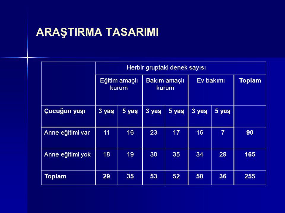 ARAŞTIRMA TASARIMI Herbir gruptaki denek sayısı Eğitim amaçlı kurum