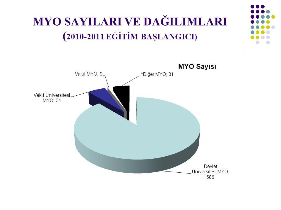 MYO SAYILARI VE DAĞILIMLARI (2010-2011 EĞİTİM BAŞLANGICI)