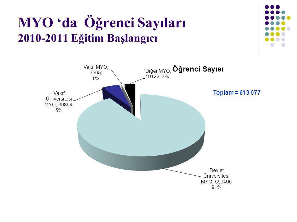 MYO 'da Öğrenci Sayıları 2010-2011 Eğitim Başlangıcı