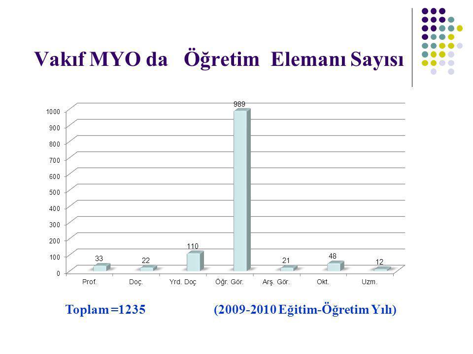 Vakıf MYO da Öğretim Elemanı Sayısı