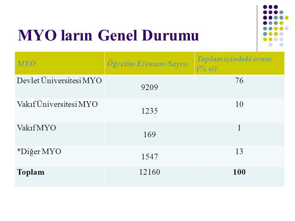MYO ların Genel Durumu MYO Öğretim Elemanı Sayısı