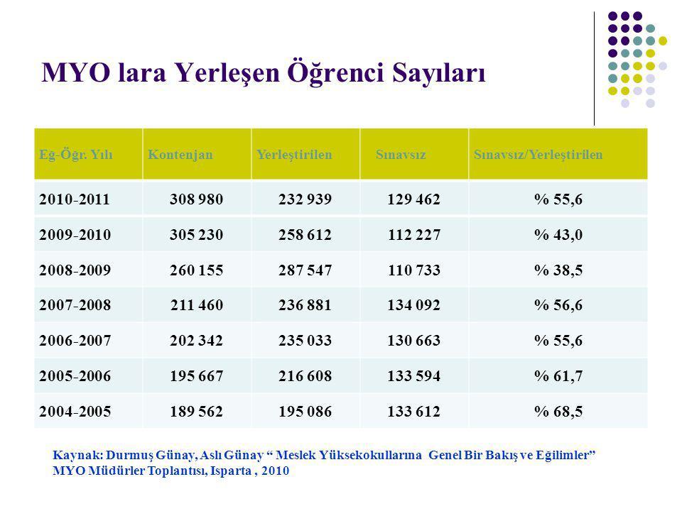 MYO lara Yerleşen Öğrenci Sayıları