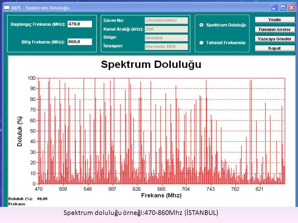 Spektrum doluluğu örneği:470-860Mhz (İSTANBUL)