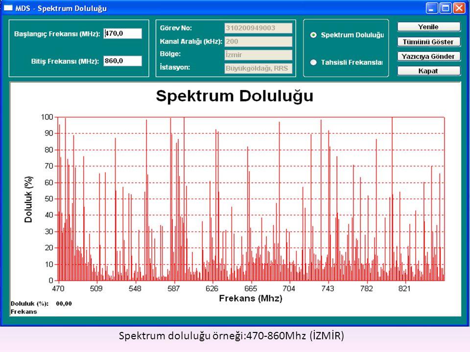Spektrum doluluğu örneği:470-860Mhz (İZMİR)