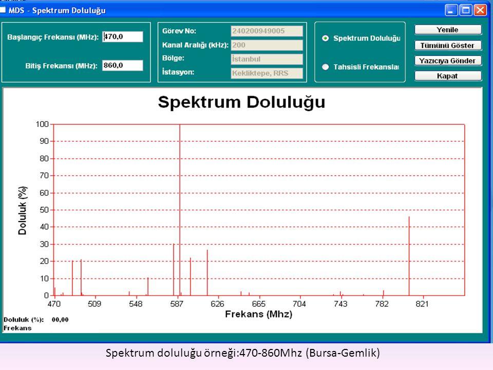 Spektrum doluluğu örneği:470-860Mhz (Bursa-Gemlik)