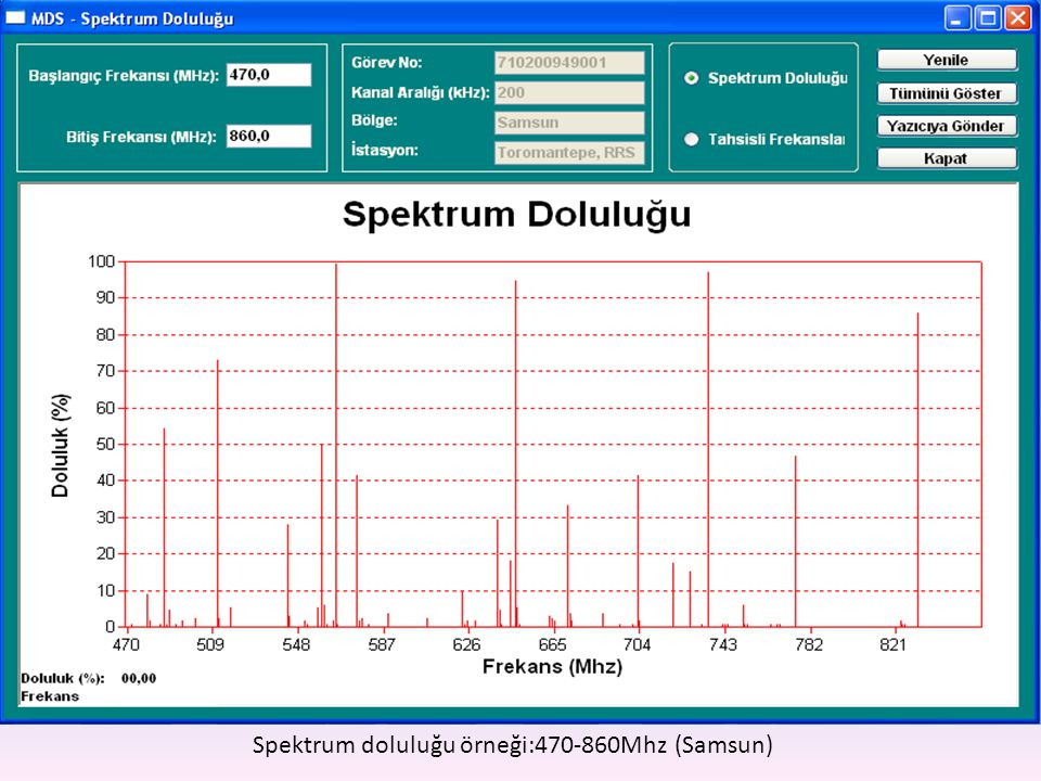 Spektrum doluluğu örneği:470-860Mhz (Samsun)