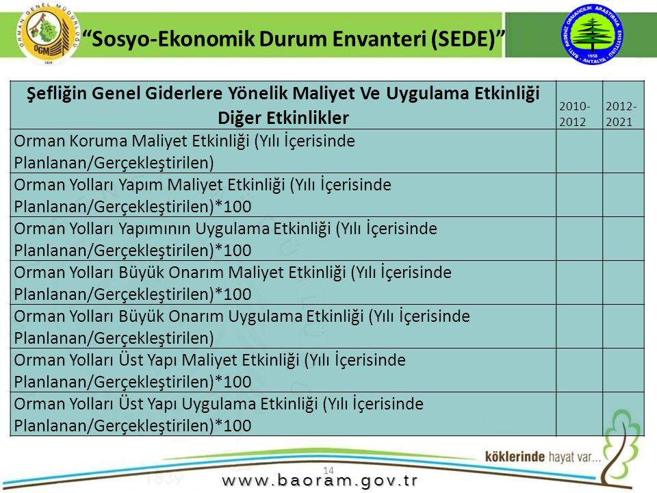 Sosyo-Ekonomik Durum Envanteri (SEDE)