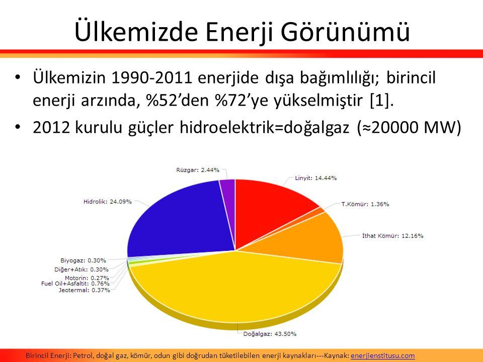 Ülkemizde Enerji Görünümü