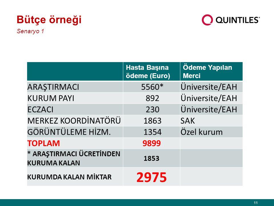 2975 Bütçe örneği ARAŞTIRMACI 5560* Üniversite/EAH KURUM PAYI 892