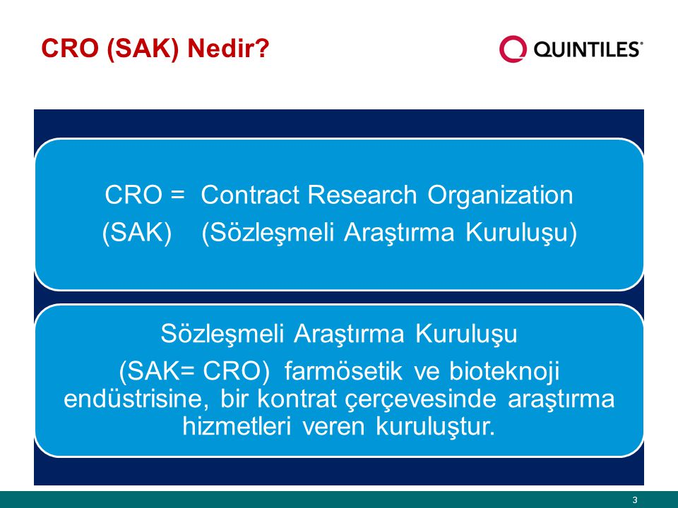 CRO = Contract Research Organization
