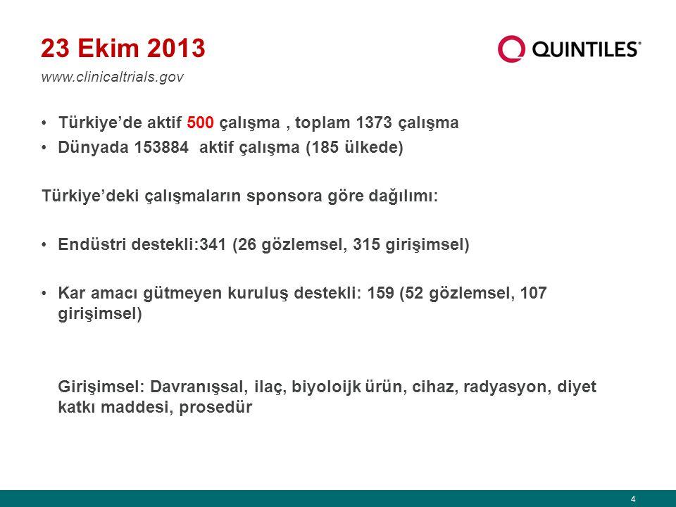 23 Ekim 2013 Türkiye'de aktif 500 çalışma , toplam 1373 çalışma