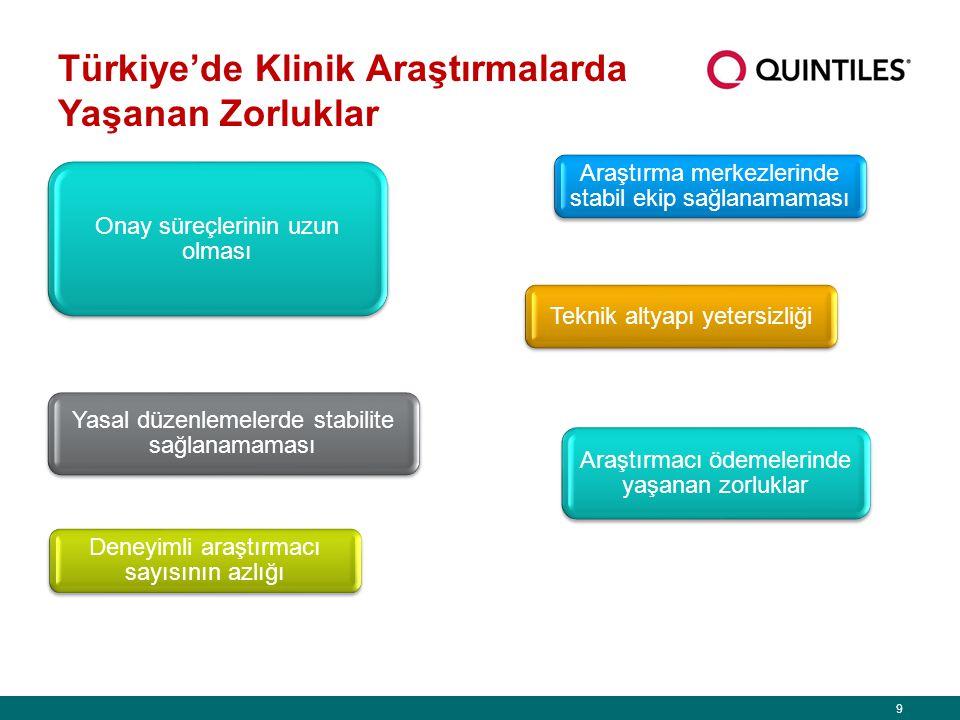 Türkiye'de Klinik Araştırmalarda Yaşanan Zorluklar