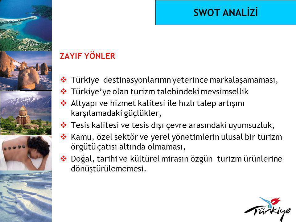 SWOT ANALİZİ ZAYIF YÖNLER