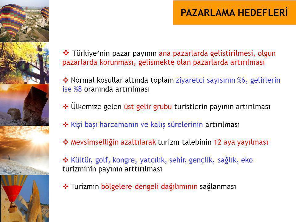 PAZARLAMA HEDEFLERİ Türkiye'nin pazar payının ana pazarlarda geliştirilmesi, olgun pazarlarda korunması, gelişmekte olan pazarlarda artırılması.