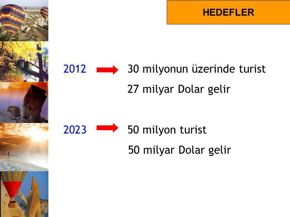2012 30 milyonun üzerinde turist 27 milyar Dolar gelir