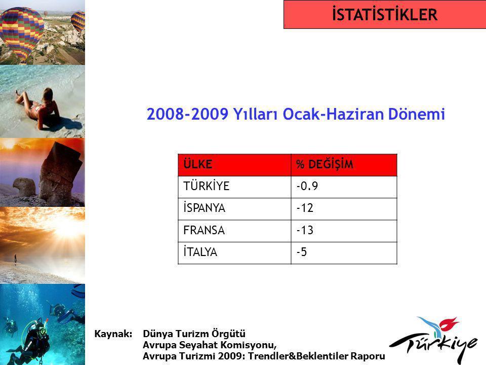 2008-2009 Yılları Ocak-Haziran Dönemi