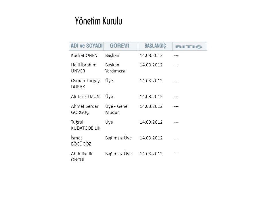 Kudret ÖNEN Başkan. 14.03.2012. --- Halil İbrahim ÜNVER. Başkan Yardımcısı. Osman Turgay DURAK.