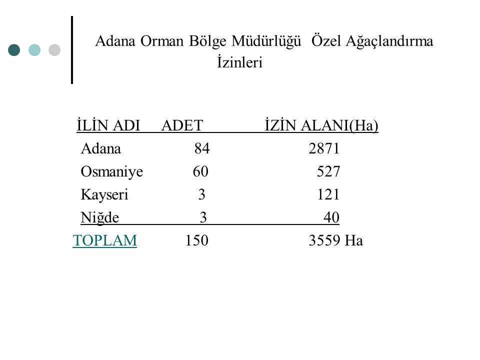 Adana Orman Bölge Müdürlüğü Özel Ağaçlandırma İzinleri