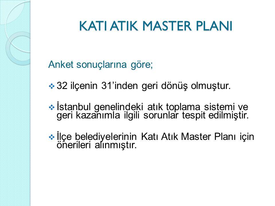 KATI ATIK MASTER PLANI Anket sonuçlarına göre;
