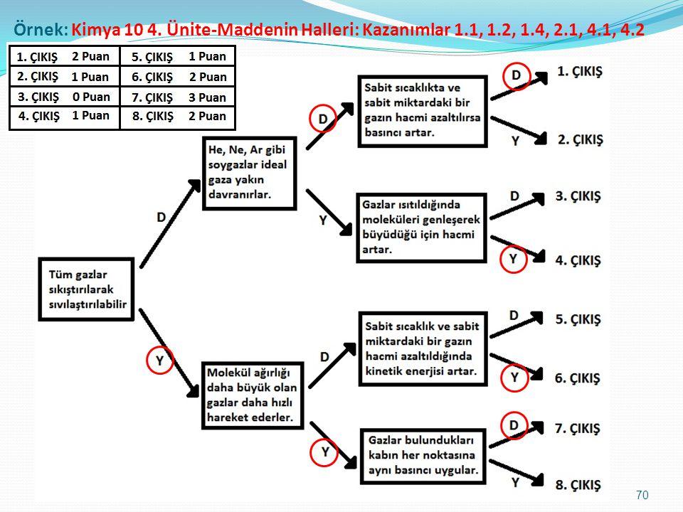 Örnek: Kimya 10 4. Ünite-Maddenin Halleri: Kazanımlar 1. 1, 1. 2, 1