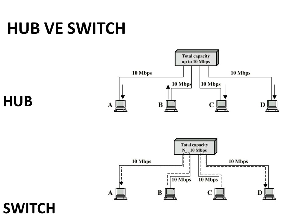 HUB VE SWITCH HUB SWITCH