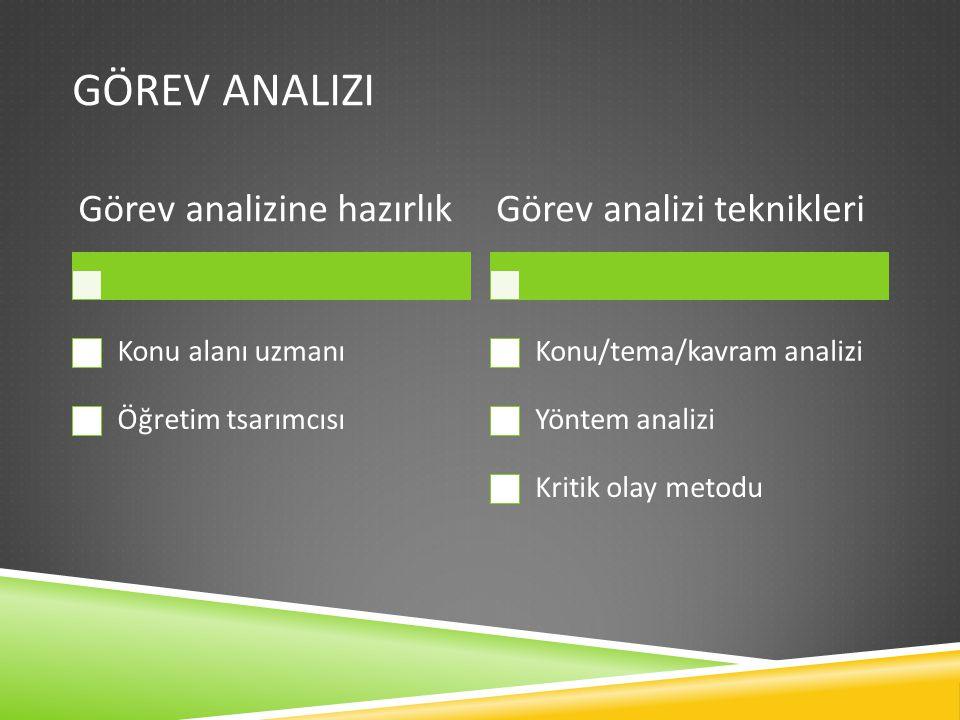 Görev analizi Görev analizine hazırlık Görev analizi teknikleri