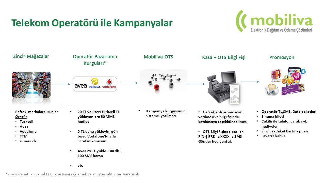 Telekom Operatörü ile Kampanyalar